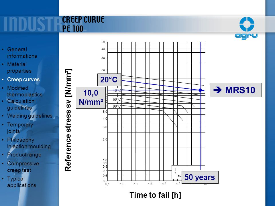  MRS10 CREEP CURVE PE 100 20°C 10,0 Reference stress sv [N/mm²] N/mm²